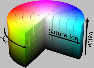 HSV - Hue Saturation and Value Model
